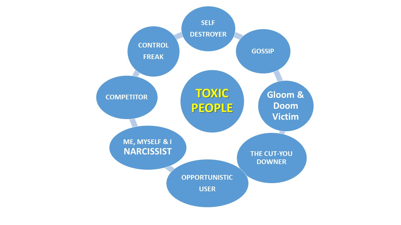 The traits of a negative toxic person